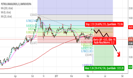 PETR4: Venda no gráfico diário da Petrobras!