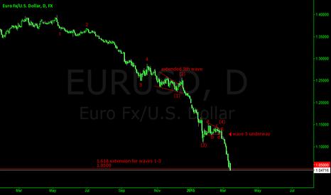 EURUSD: EURUSD LONGTERM ANALYSIS