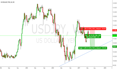 USDJPY: wait for the exact entry and enter short ,