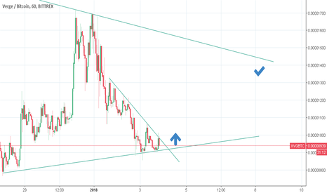 XVGBTC: uptrend potential