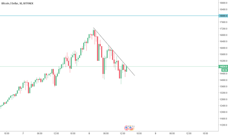 BTCUSD: End of consolidation ? ? ?