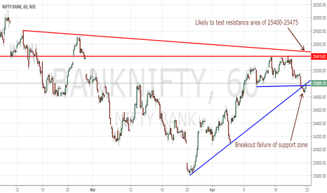 BANKNIFTY: Bank Nifty is likely heading towards 25400 next week