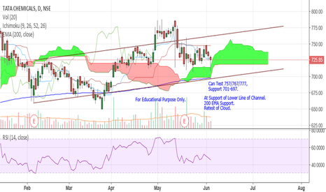 TATACHEM: Tata Chem - Channel & Cloud Analysis.