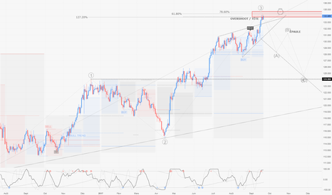 EURJPY: EURJPY / D1 : Possible fin de vague 3 pour retracer sur vague 1