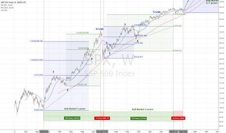 SPX:  Market Cycle And Peak Projecting Part 1 (1982-1994)