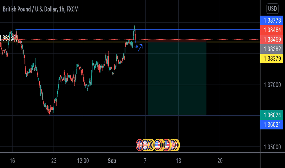 Gbpusd sell opportunities