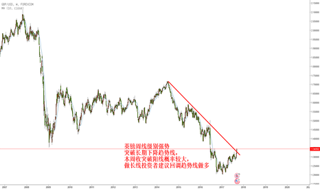 GBPUSD: 英镑长期看涨