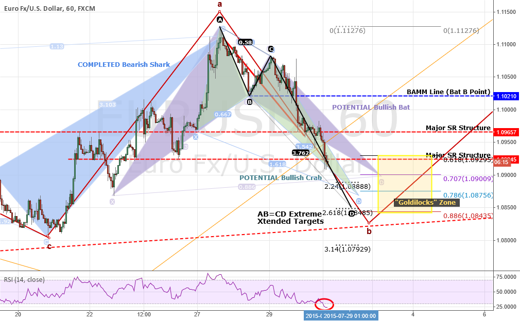 EURUSD: Post-GDP Update. When Does Wave 2 End And Wave 3 Begin?