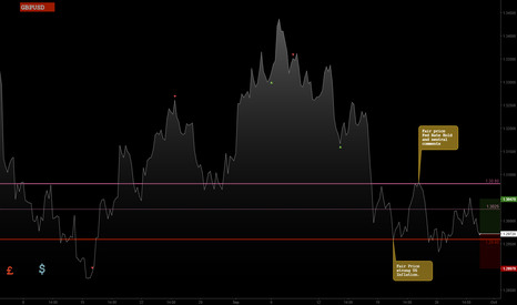 GBPUSD: Jeepson Trading // GBPUSD // Long
