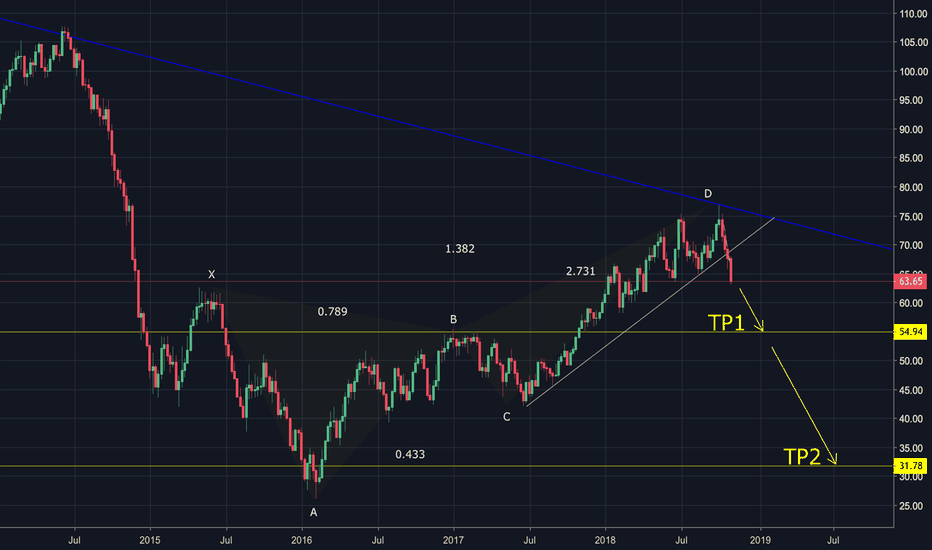 USOIL: Do You Believe That Price May Go To TP2