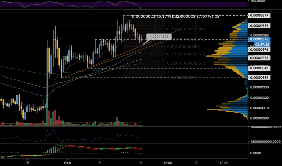 TRXBTC: TRX Daily Analysis: Bounce Incoming