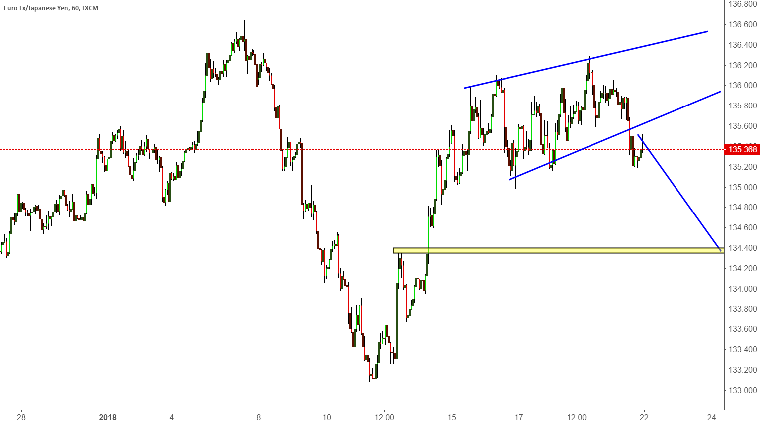 A Trade Review ( Video) of the Last EURJPY Trade
