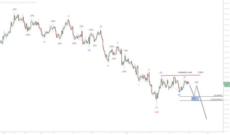 NZDCAD: $NZD/CAD 4 Hour Elliottwave Analysis 5/25/2015