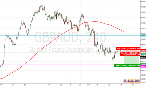 GBPAUD: GBPAUD - Short with a strong bearish bias