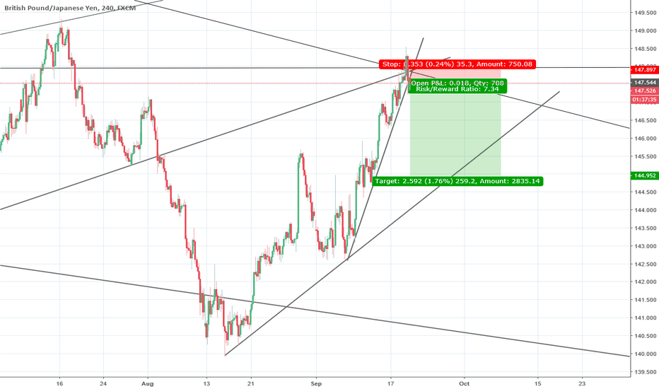 GBPJPY: Sell order GBPJPY