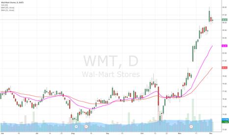 WMT: DEC1 Options play on WMT