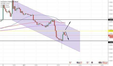 EURUSD: Euro/Usd 1h analisis  canal descendente con dos posibilidades