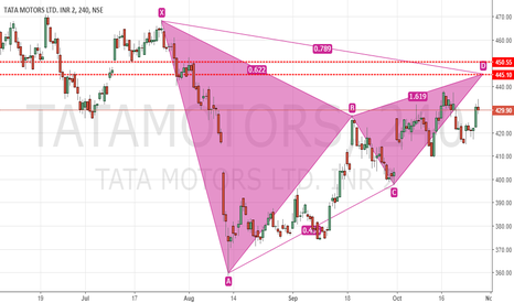 TATAMOTORS: Bearish Gartley in TataMotors