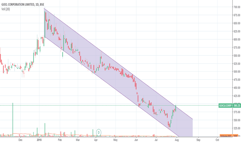 GOCLCORP: GOCL at Resistance may reverse now