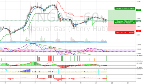 NGAS: NGAS may have upswing again