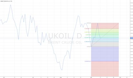 UKOIL: go long. fib. 0,618 at 47,25