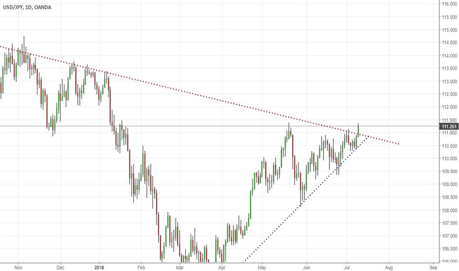 USDJPY: Breakout of Triangle Formation #usdjpy #forex #trader