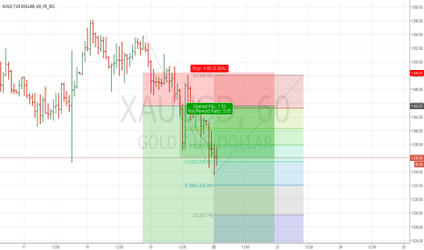 XAUUSD: Second entry short gold