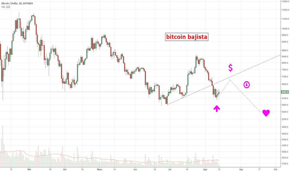 BTCUSD: Bitcoin sigue espiral bajista.