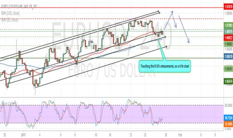 EURUSD: Euro Usd trend