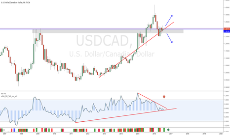USDCAD: USDCAD BECOMING WEDGED