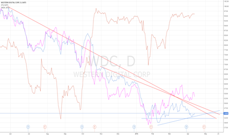 WDC: Comparison SNDK, STX, WDC