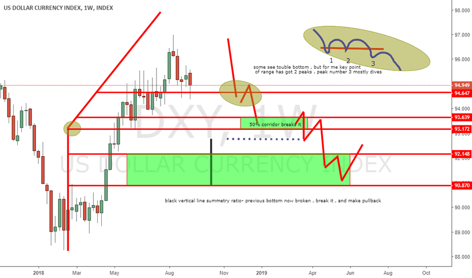 DXY: continuation on shortside