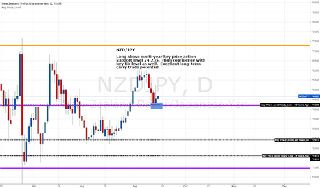 NZDJPY: NZD/JPY - Long Above Key Support Levels