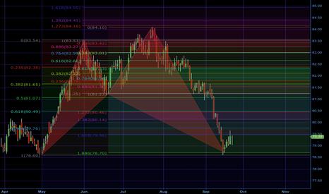 DXY: Bullish DXY Chart?