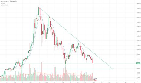 BTCUSD: Bitcoin to $6000