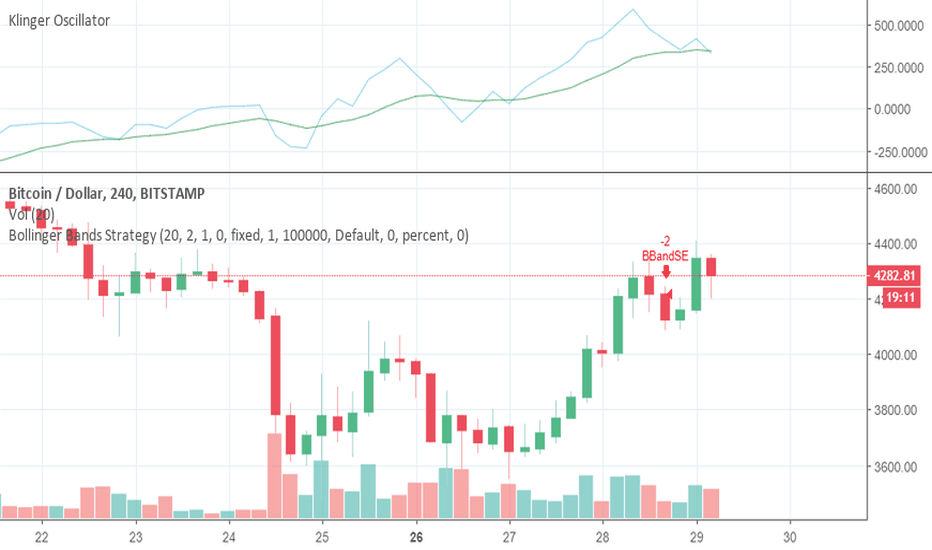 BTCUSD: The Asian session and every other day effect