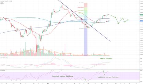 ETHBTC: ETHBTC: Ether may be more bearish than Bitcoin