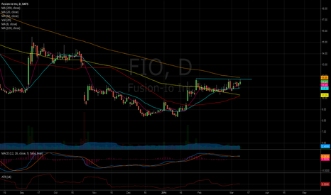 FIO: Breakout Candidate?!!