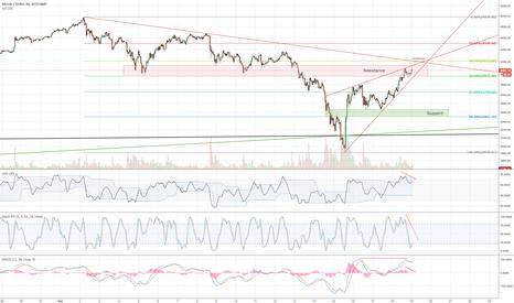 BTCUSD: Bitcoin bearish signals (1hr)