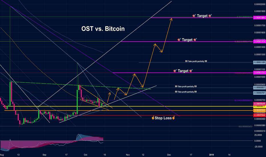 OSTBTC: OST vs. Bitcoin