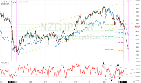 NZDJPY: RISK OFF CAN BE HUGE WAVES? BE PREPARED FOR A TSUNAMI! GER30 SPX