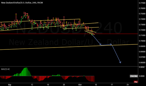NZDUSD: NZDUSD HIGH PROBABILITY SHORT