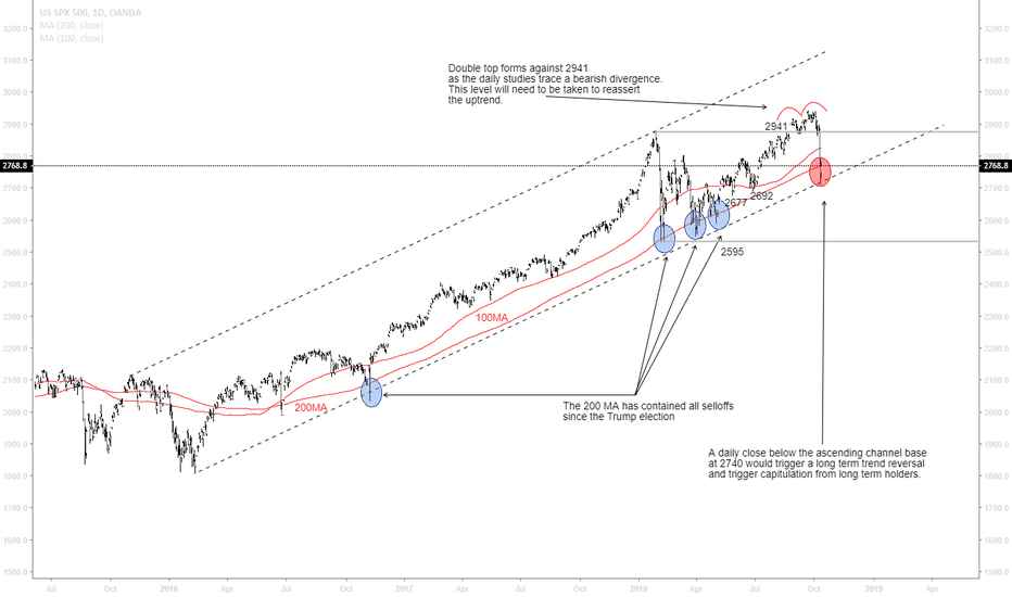 SPX500USD:  An update to our US equities chart