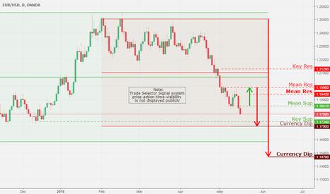 EURUSD: EUR/USD, Daily Chart Analysis 5/16