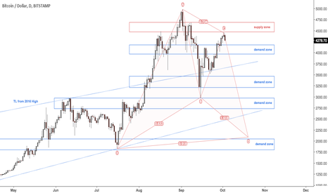 BTCUSD: Bitcoin not out of the woods yet