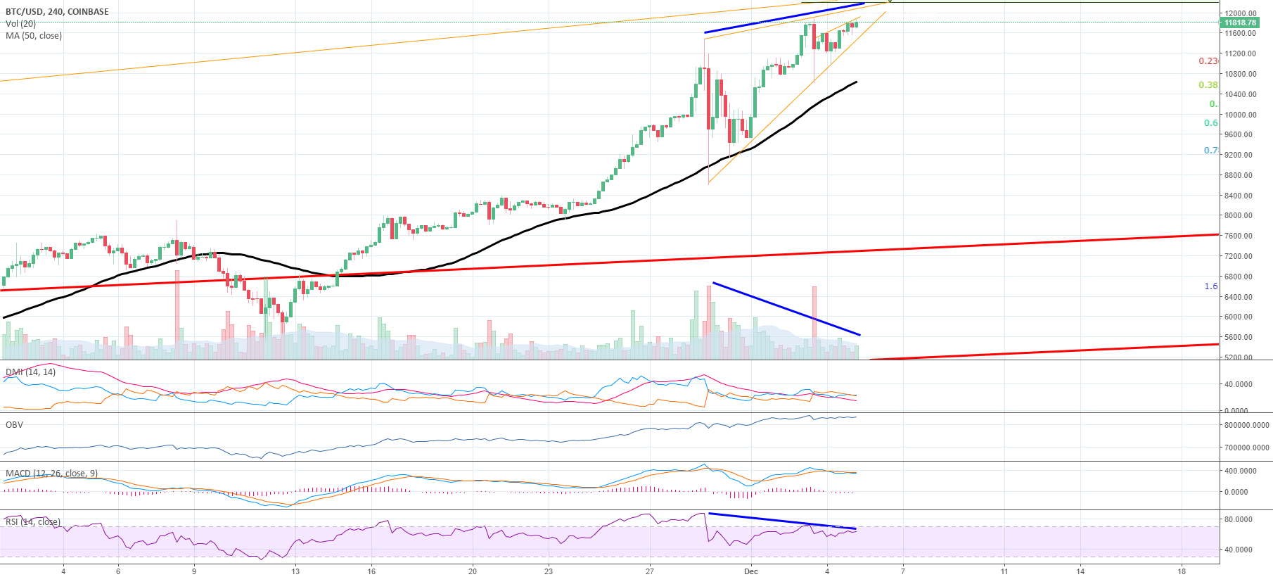 BTC/USD (Bearish Divergence) Bitcoin