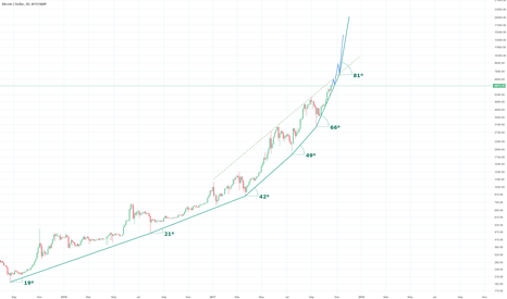 BTCUSD: Bitcoin 3day parabolic move with angle trendlines