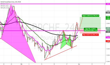 GBPCHF: Trend continuation