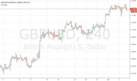 GBPUSD: GBPU/USD Short 1.71444