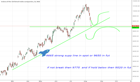 NIFTY: strong supp line in fut or spot level in chart